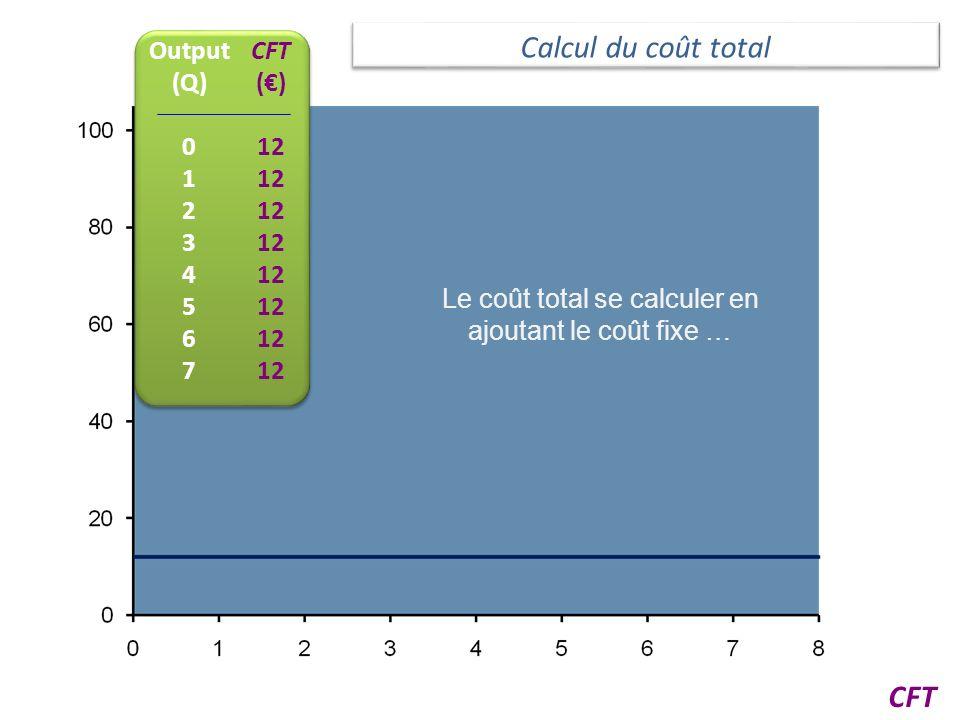Le coût total se calculer en ajoutant le coût fixe …