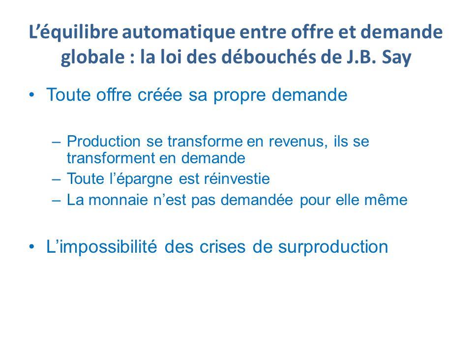 L'équilibre automatique entre offre et demande globale : la loi des débouchés de J.B. Say