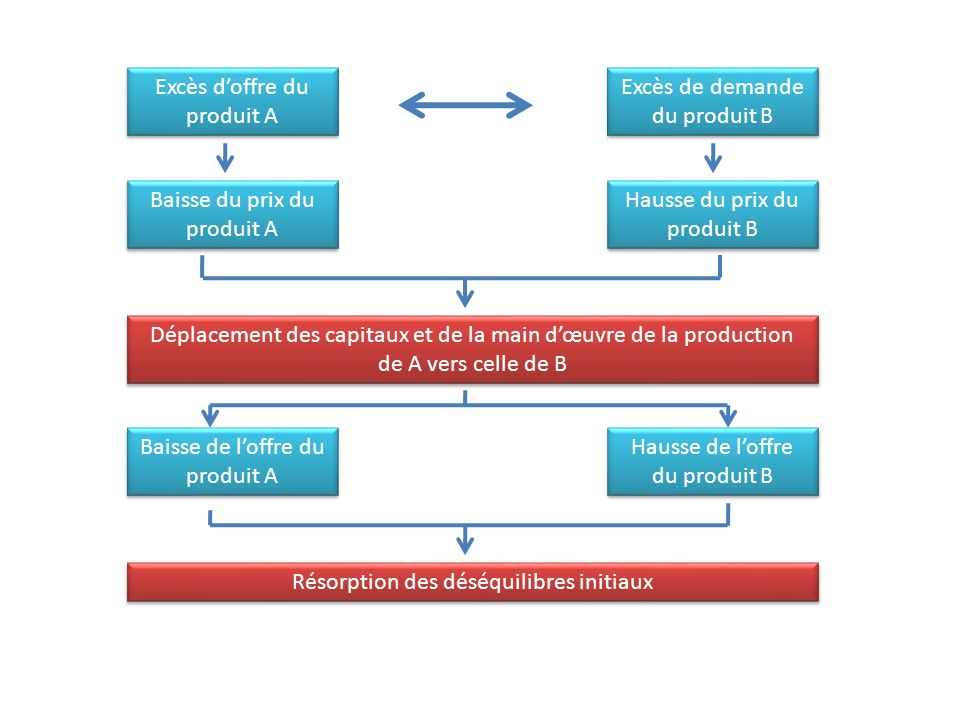 Excès d'offre du produit A Excès de demande du produit B