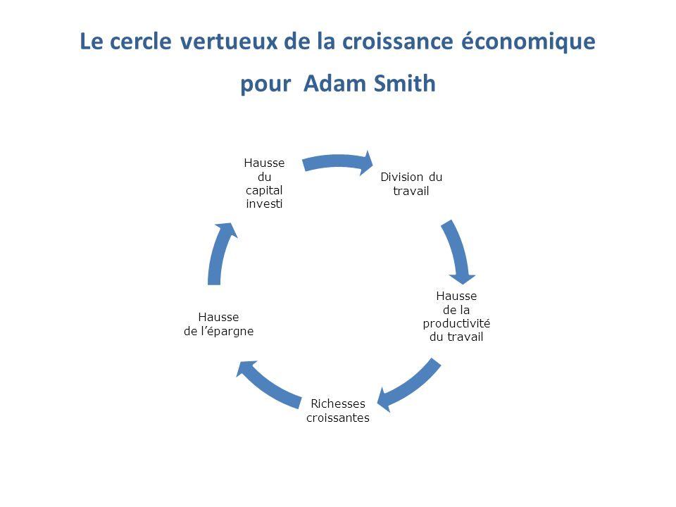 Le cercle vertueux de la croissance économique pour Adam Smith