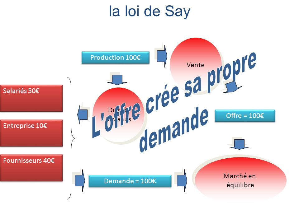 la loi de Say L offre crée sa propre demande Vente Production 100€