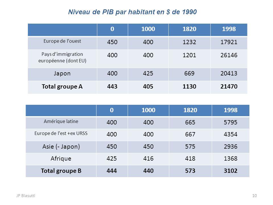 Niveau de PIB par habitant en $ de 1990