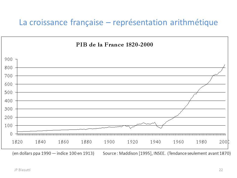 La croissance française – représentation arithmétique