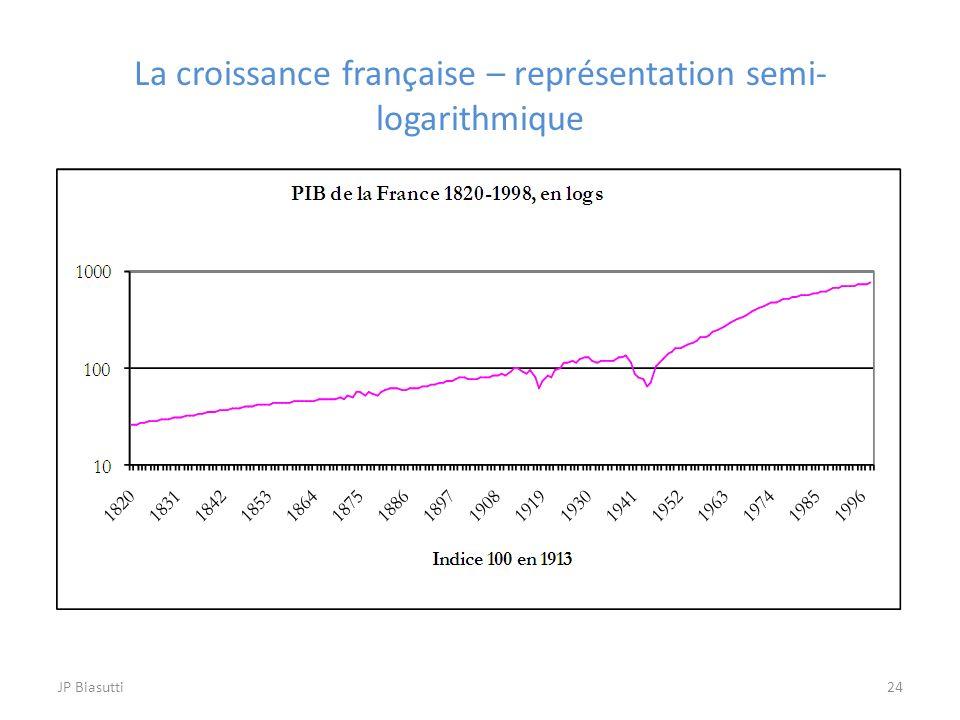 La croissance française – représentation semi-logarithmique