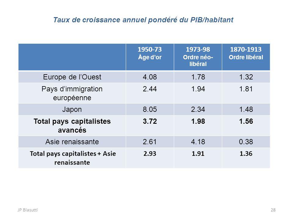 Taux de croissance annuel pondéré du PIB/habitant 1950-73 1973-98