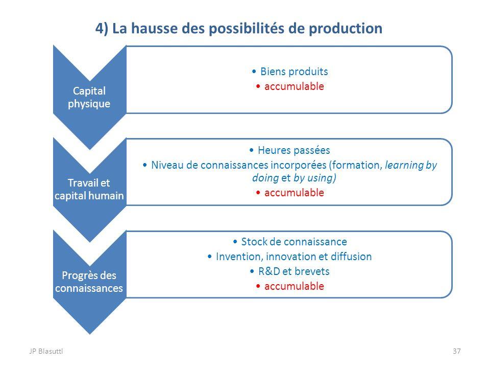 4) La hausse des possibilités de production