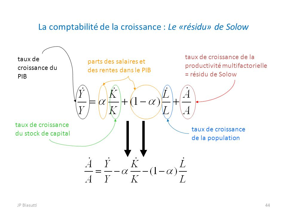 La comptabilité de la croissance : Le «résidu» de Solow