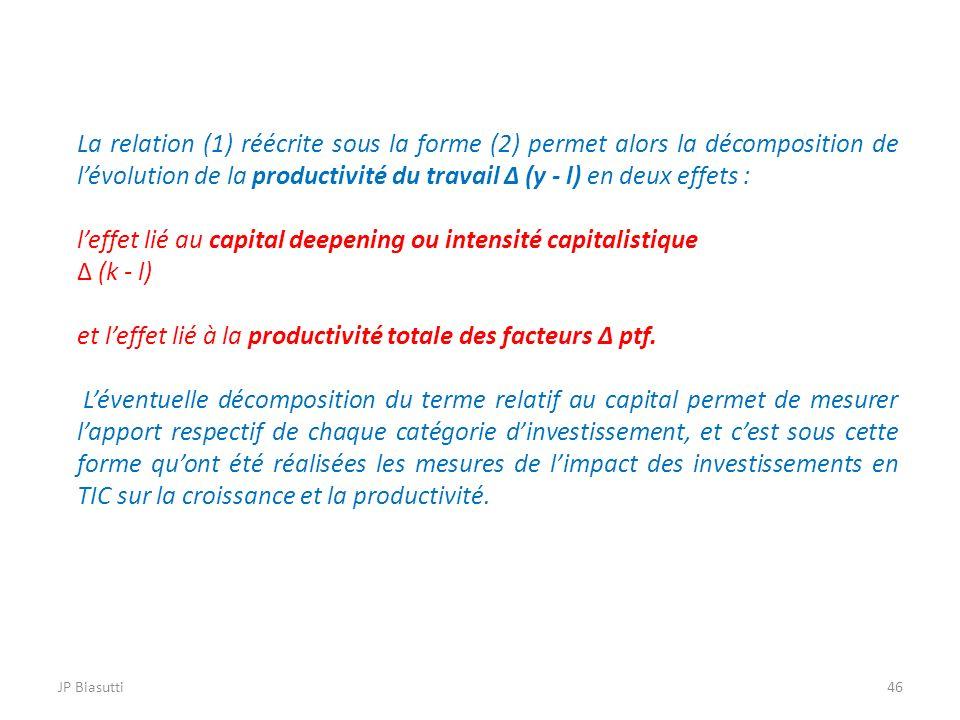 l'effet lié au capital deepening ou intensité capitalistique Δ (k - l)