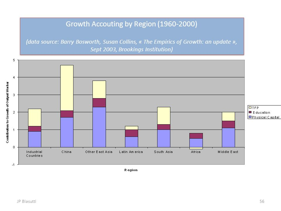 Growth Accouting by Region (1960-2000)