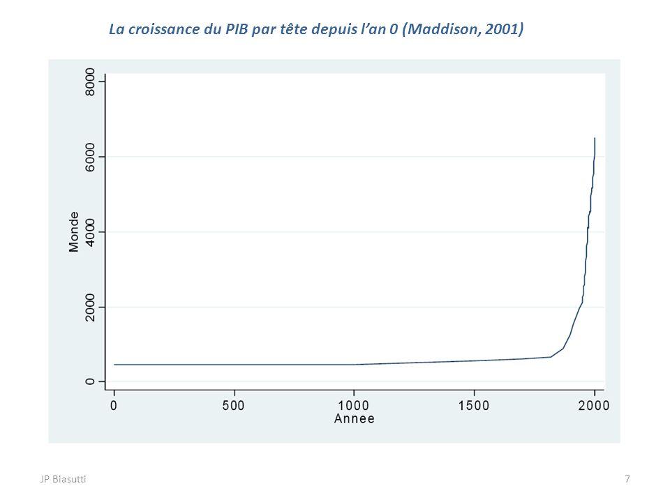 La croissance du PIB par tête depuis l'an 0 (Maddison, 2001)