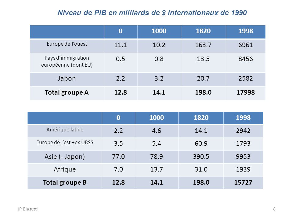 Niveau de PIB en milliards de $ internationaux de 1990