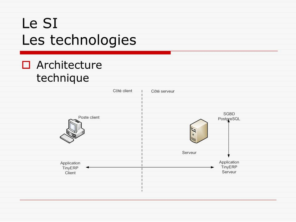 Le SI Les technologies Architecture technique