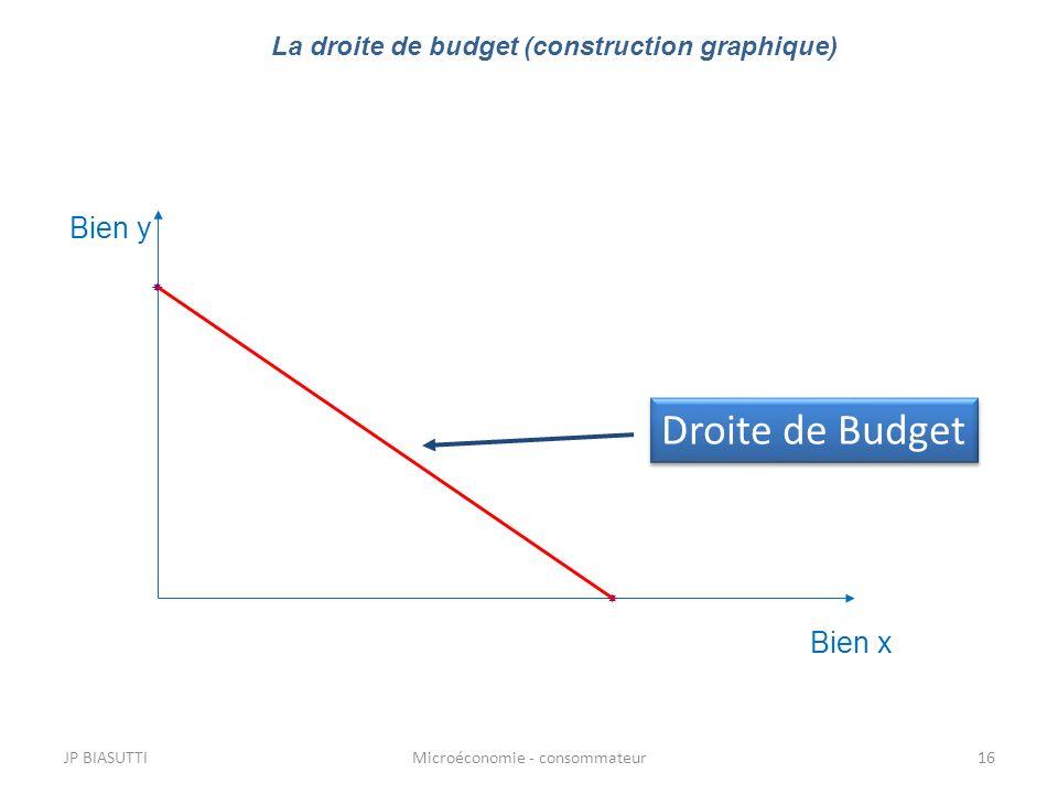 La droite de budget (construction graphique)