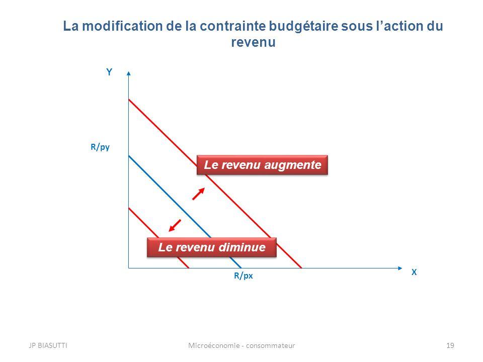 La modification de la contrainte budgétaire sous l'action du revenu