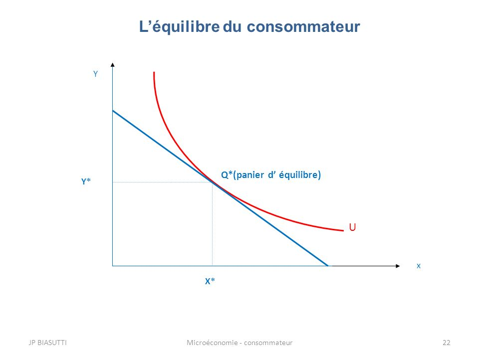 L'équilibre du consommateur