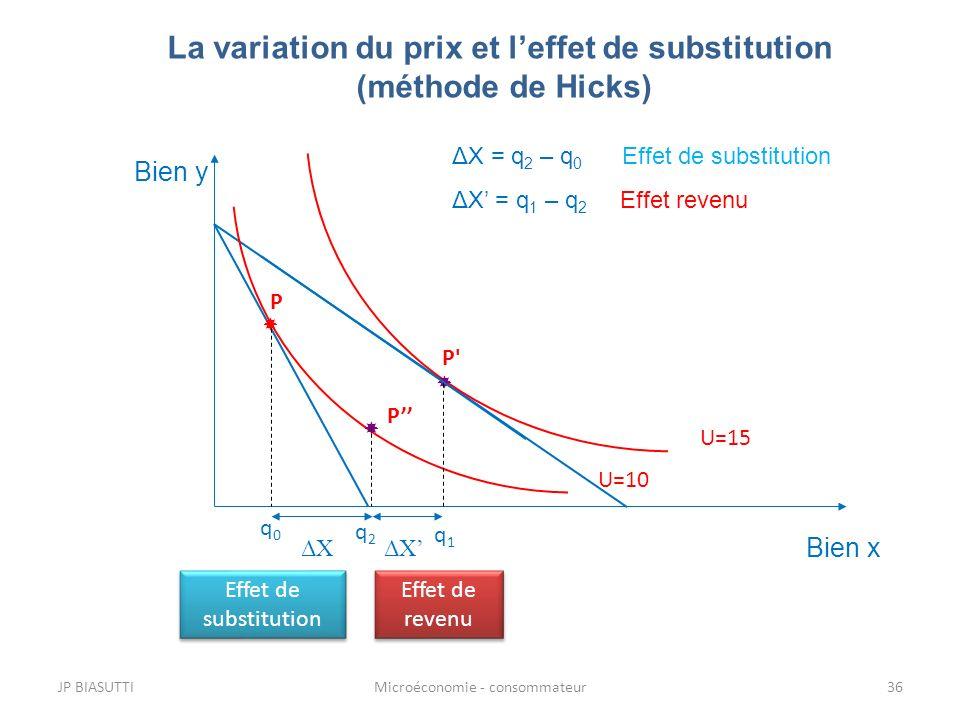 La variation du prix et l'effet de substitution