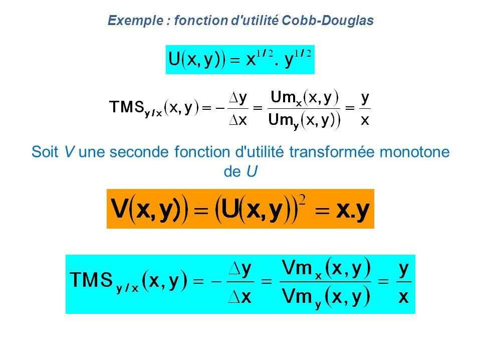 Exemple : fonction d utilité Cobb-Douglas