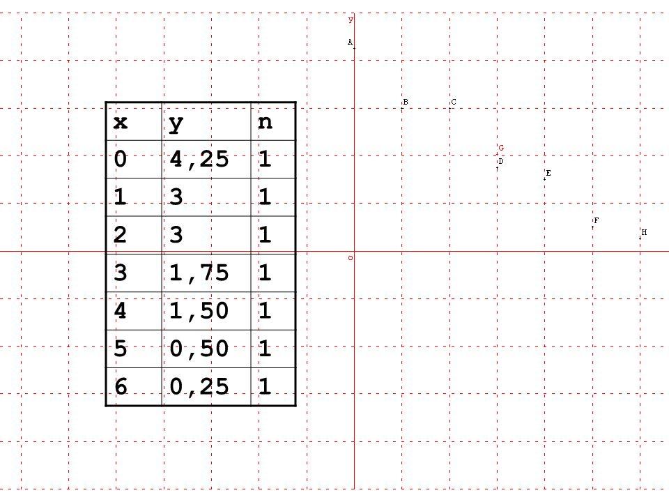 x y n 4,25 1 3 2 1,75 4 1,50 5 0,50 6 0,25