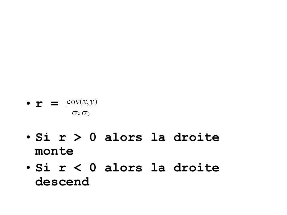 r = Si r > 0 alors la droite monte