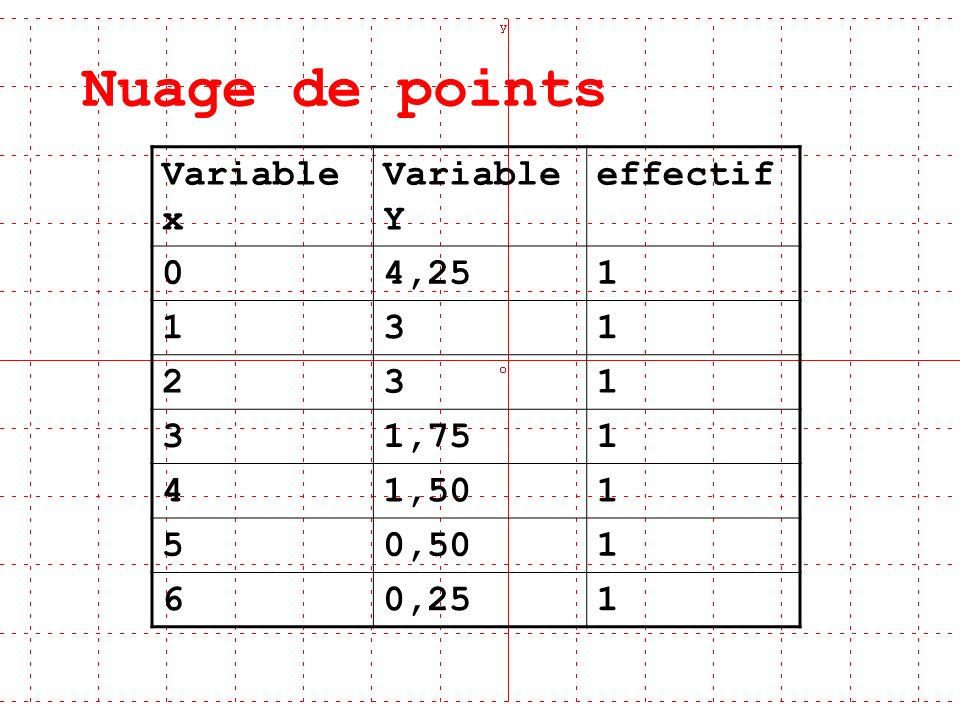 Nuage de points Variable x Variable Y effectif 4,25 1 3 2 1,75 4 1,50