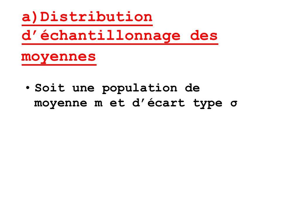 a)Distribution d'échantillonnage des moyennes