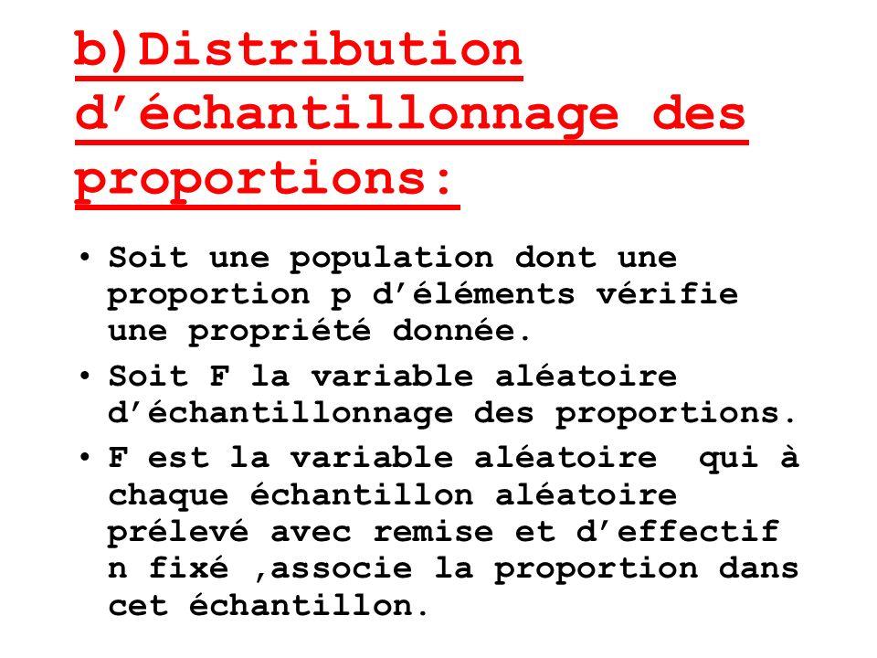 b)Distribution d'échantillonnage des proportions: