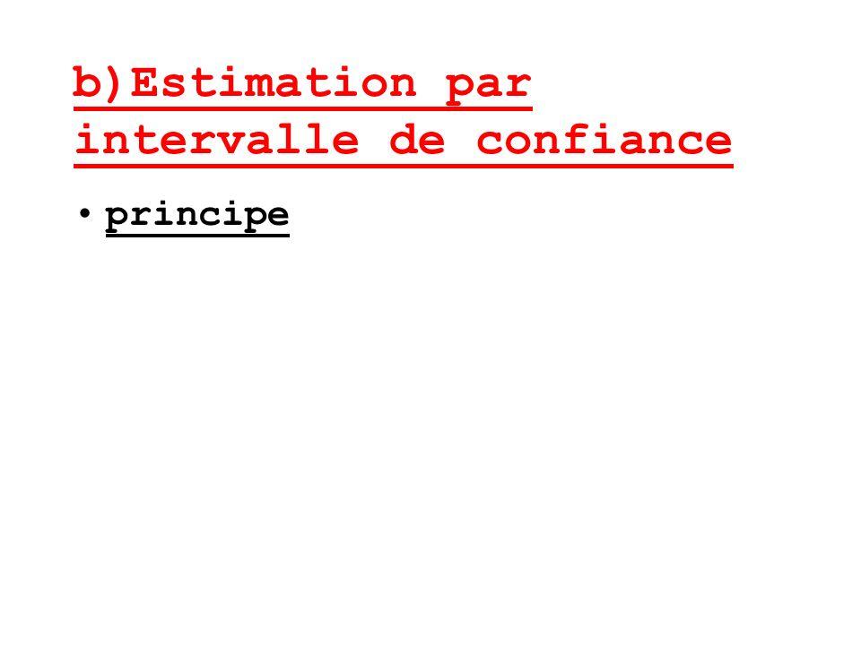 b)Estimation par intervalle de confiance