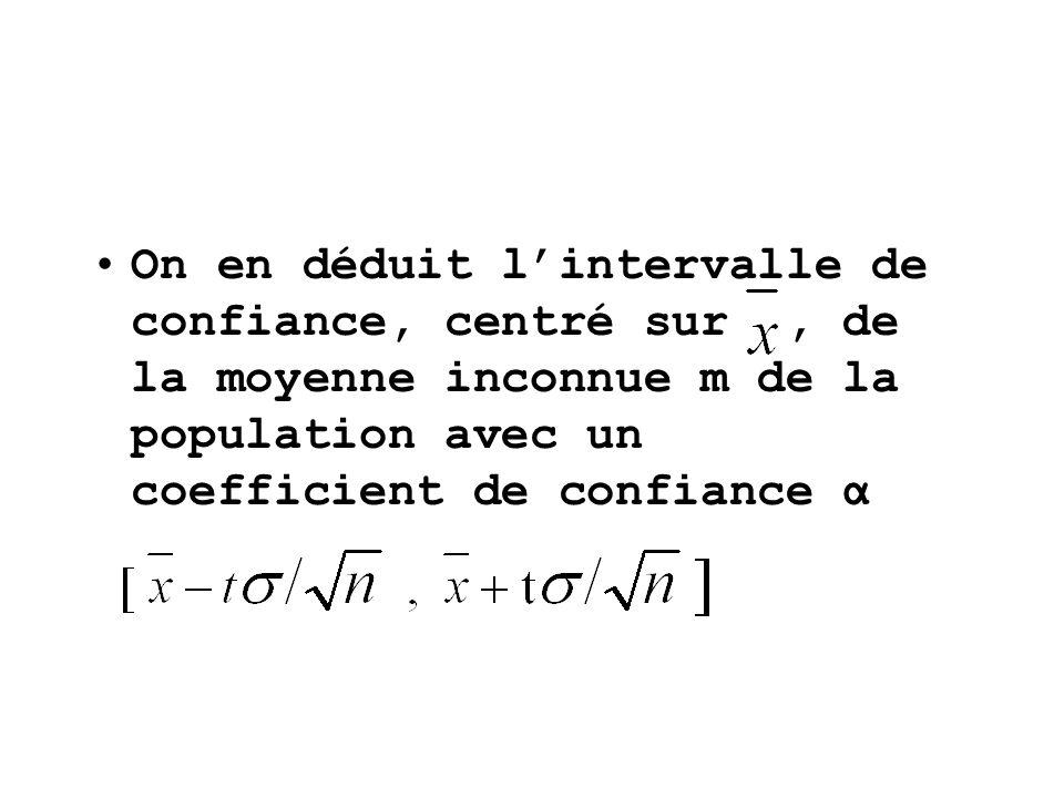 On en déduit l'intervalle de confiance, centré sur , de la moyenne inconnue m de la population avec un coefficient de confiance α