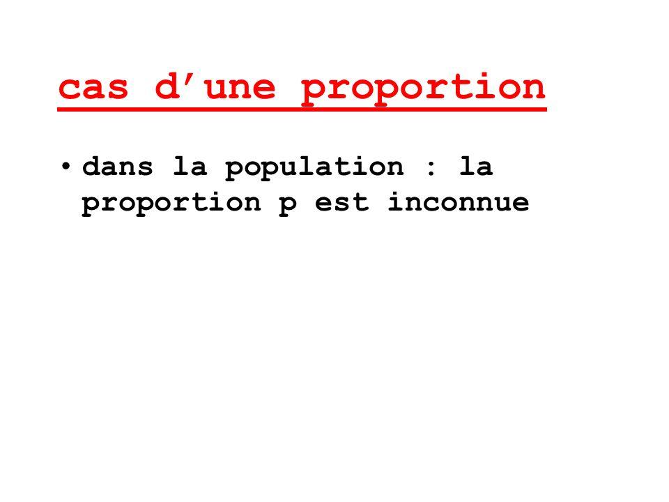 cas d'une proportion dans la population : la proportion p est inconnue