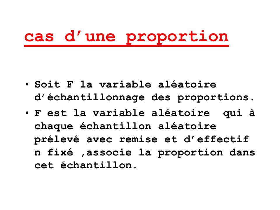 cas d'une proportion Soit F la variable aléatoire d'échantillonnage des proportions.