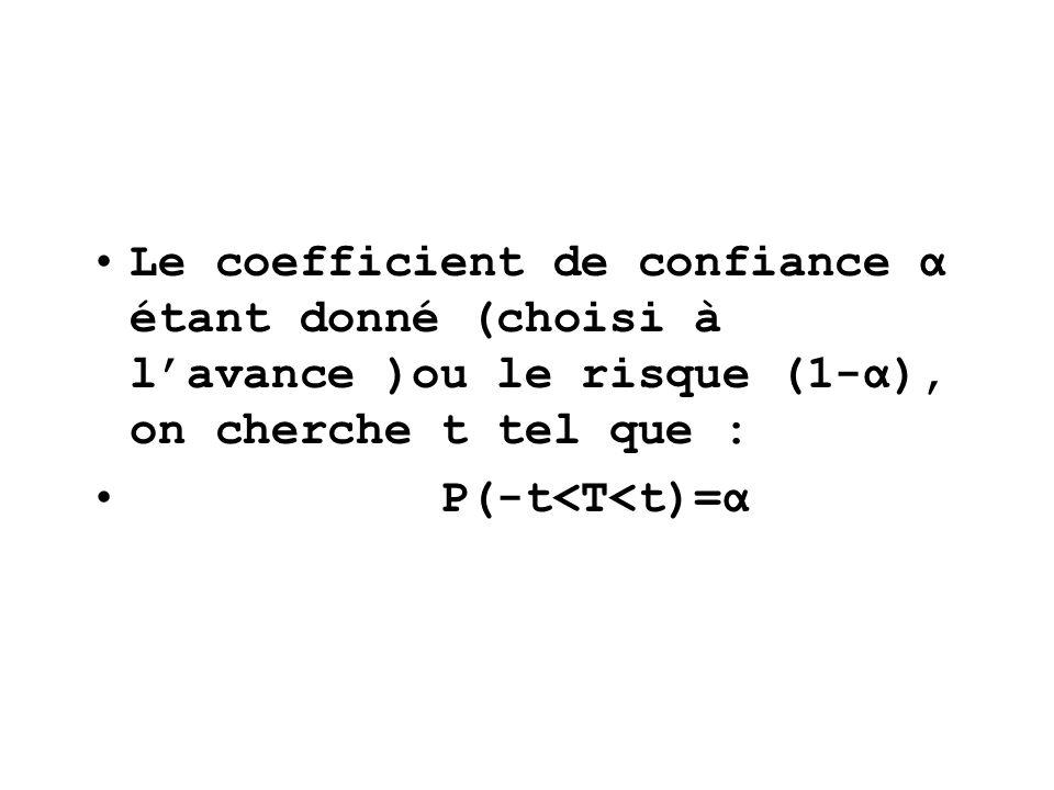 Le coefficient de confiance α étant donné (choisi à l'avance )ou le risque (1-α), on cherche t tel que :