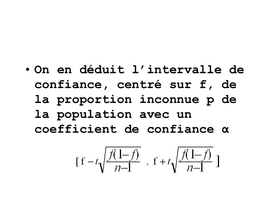 On en déduit l'intervalle de confiance, centré sur f, de la proportion inconnue p de la population avec un coefficient de confiance α
