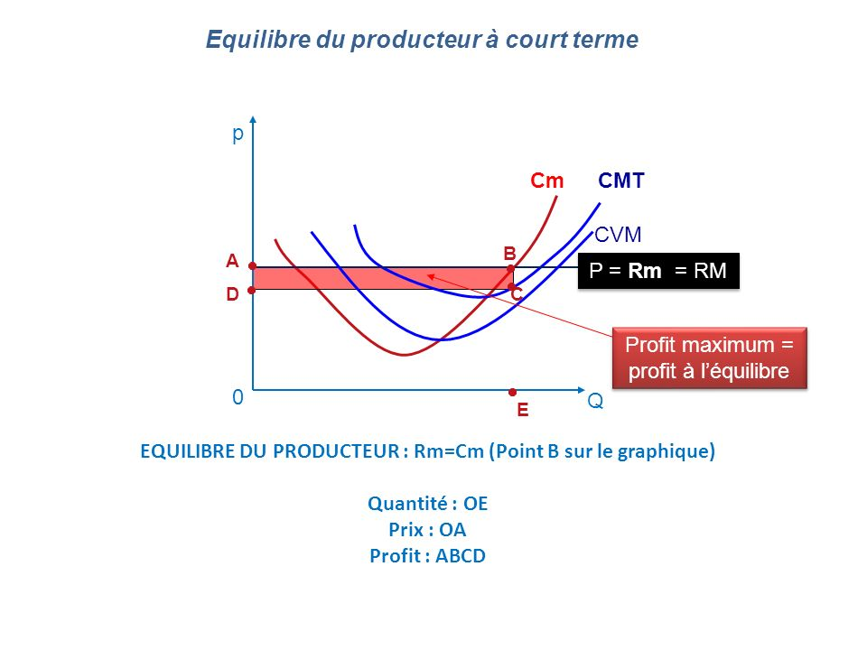 EQUILIBRE DU PRODUCTEUR : Rm=Cm (Point B sur le graphique)