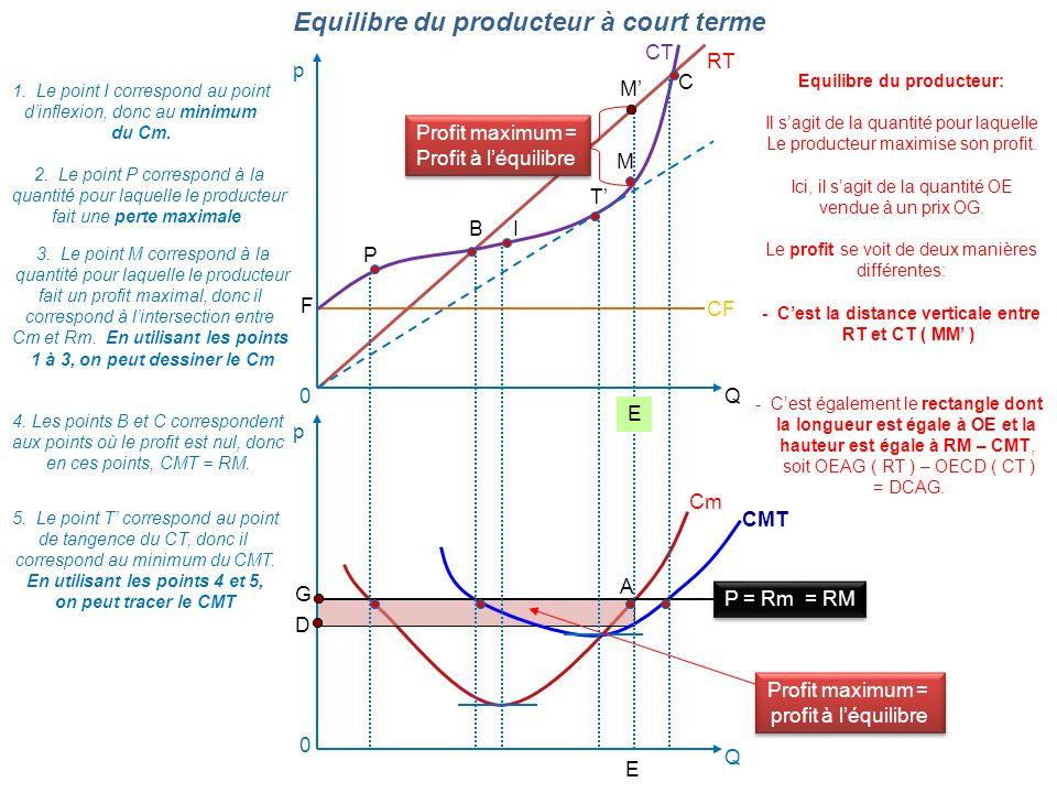 Equilibre du producteur: En utilisant les points 4 et 5,