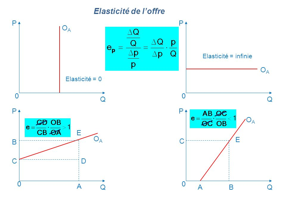 Elasticité de l'offre P P OA OA Q Q P P OA E OA E B C C D A Q A B Q