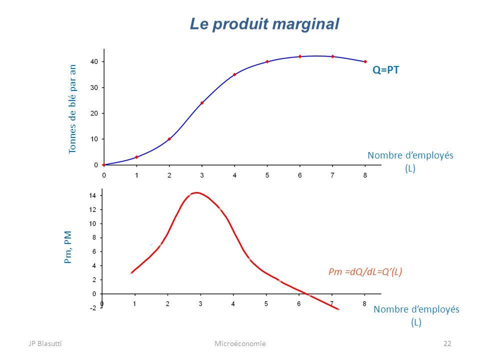 Le produit marginal Q=PT Tonnes de blé par an Nombre d'employés (L)