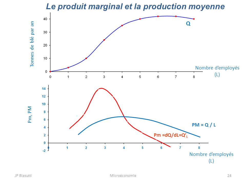 Le produit marginal et la production moyenne