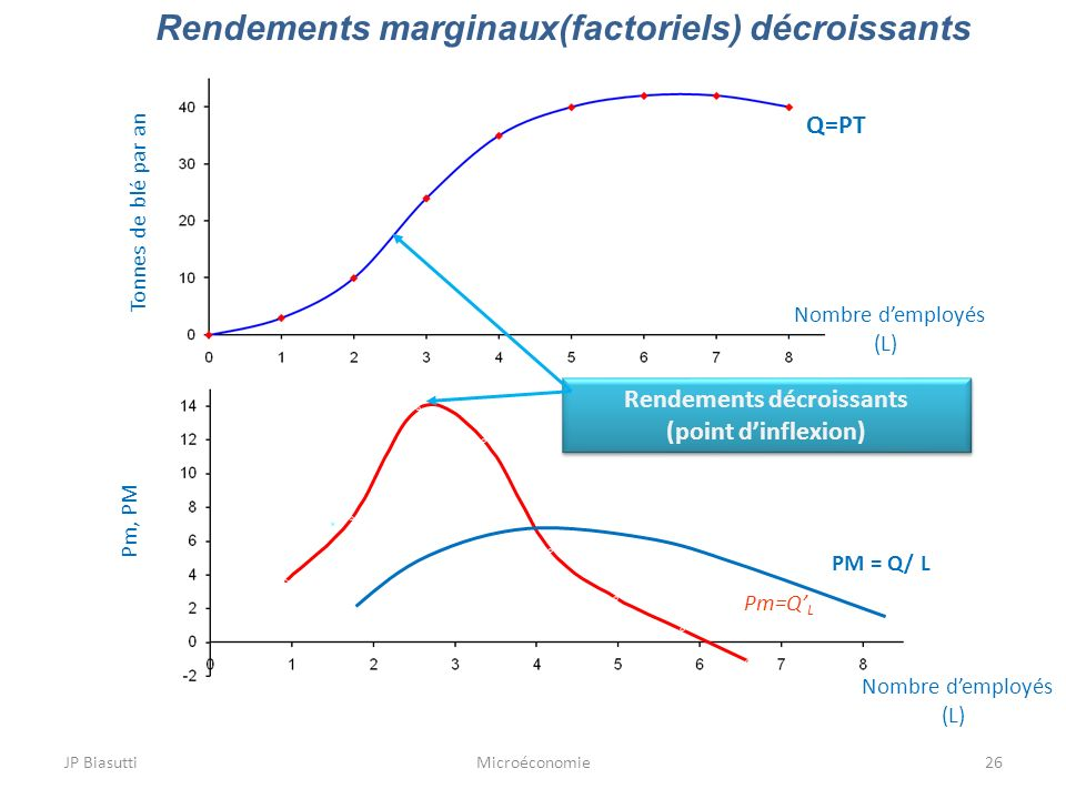 Rendements marginaux(factoriels) décroissants Rendements décroissants