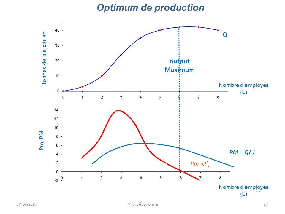 Optimum de production Q output Maximum Tonnes de blé par an Pm, PM