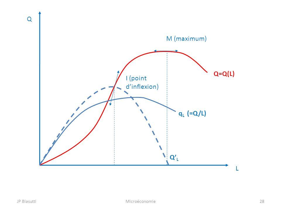 Q M (maximum) Q=Q(L) I (point d'inflexion) qL (=Q/L) Q'L L JP Biasutti