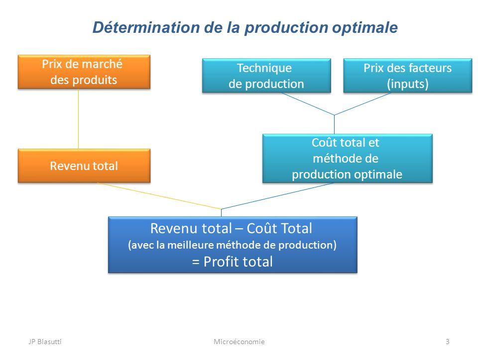 Détermination de la production optimale