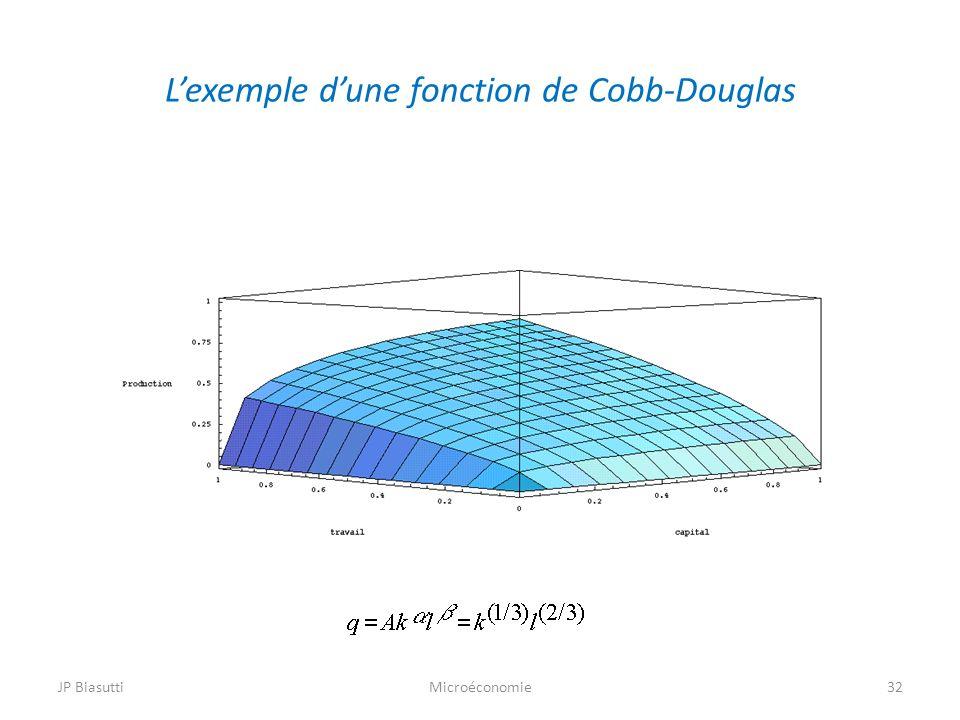 L'exemple d'une fonction de Cobb-Douglas