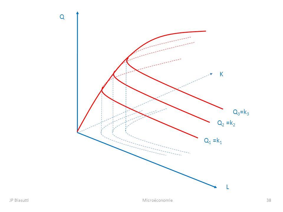 Q K Q3=k3 Q2 =k2 Q1 =k1 L JP Biasutti Microéconomie