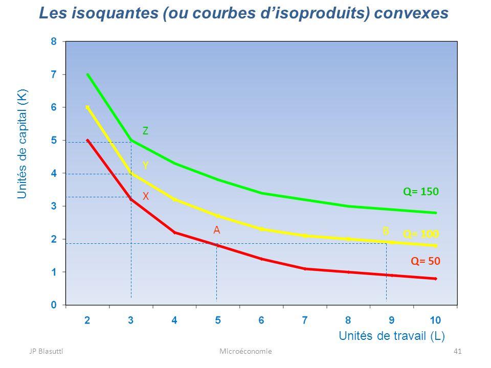 Les isoquantes (ou courbes d'isoproduits) convexes
