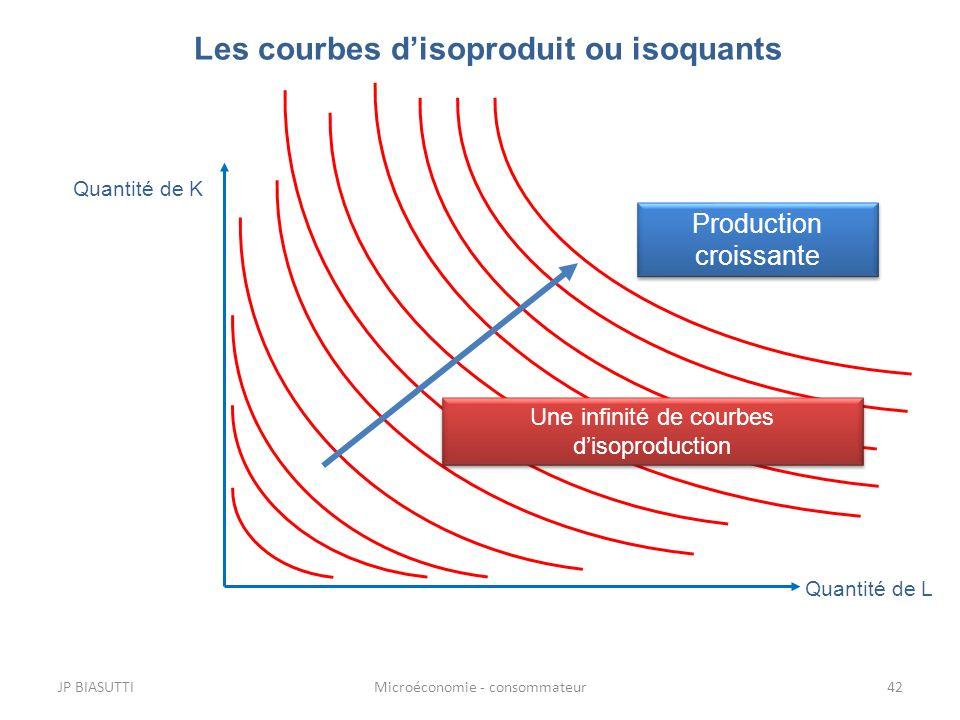 Les courbes d'isoproduit ou isoquants