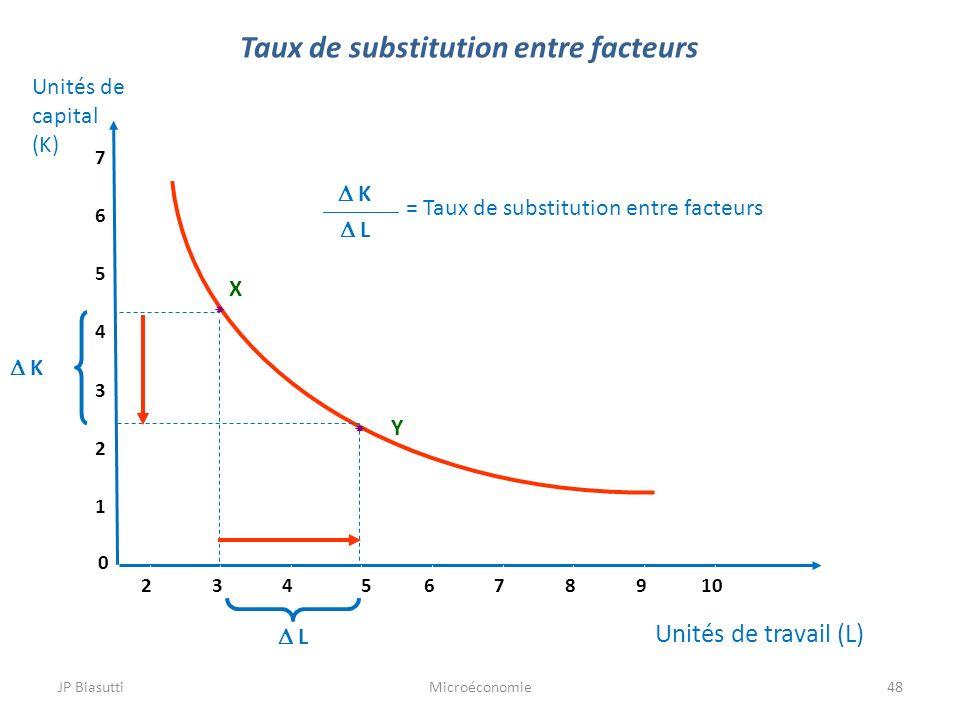Taux de substitution entre facteurs