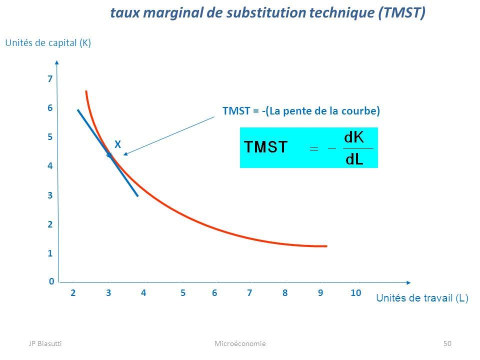 taux marginal de substitution technique (TMST)