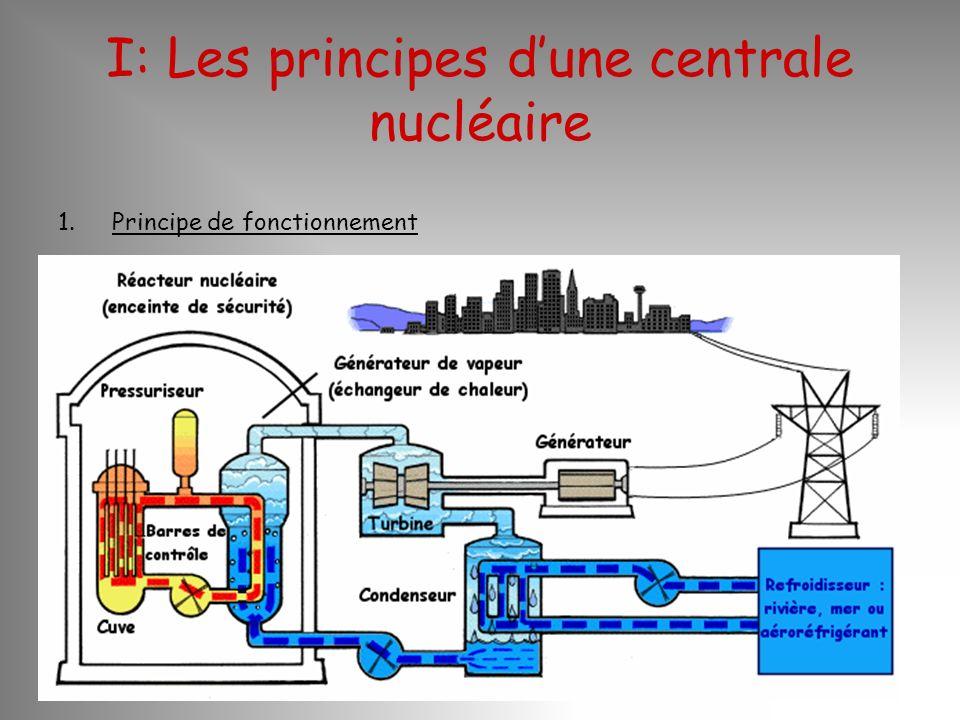 I: Les principes d'une centrale nucléaire
