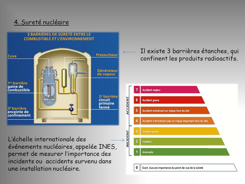 4. Sureté nucléaire Il existe 3 barrières étanches, qui confinent les produits radioactifs.