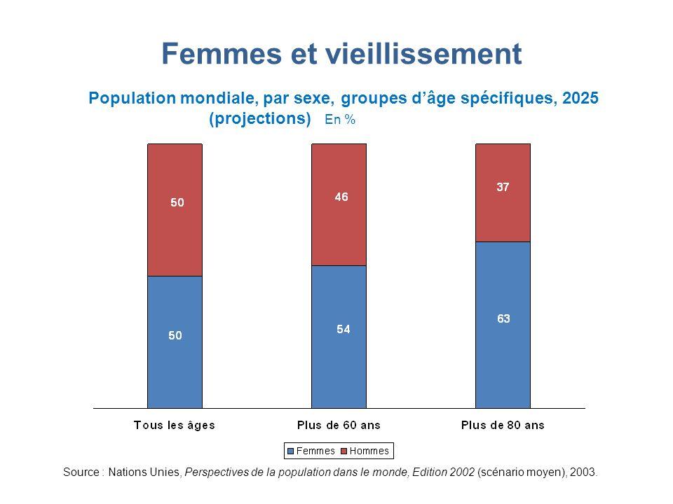 Femmes et vieillissement